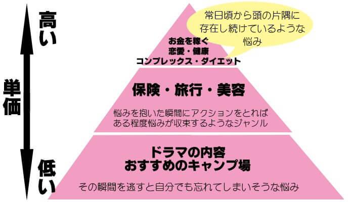 アフィリエイトジャンルのピラミッド