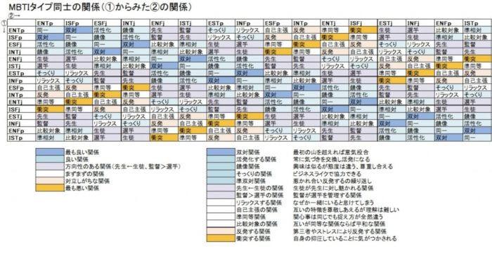 16 Personalitiesの相性表A