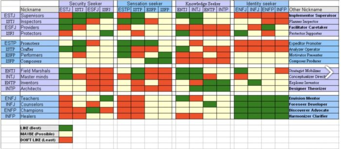16 Personalitiesの相性表B