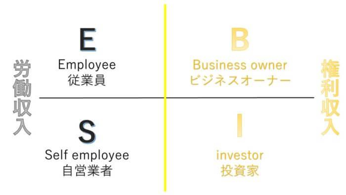 収入を得るための4つのモデル (キャッシュフロー・クワドラント)