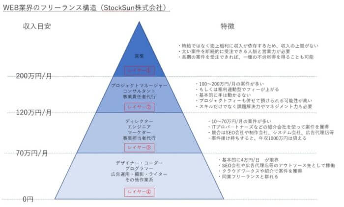WEB業界のフリーランス構造
